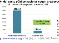 Nación gasta en CABA 9 veces más que en el resto del país