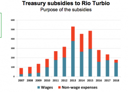 US$ 3,3 Billion in subsidies to Rio Turbio coal mine