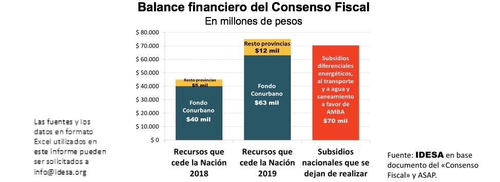 El pacto fiscal se financia bajando subsidios