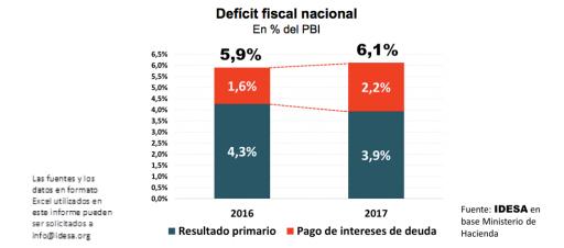 Interés de deuda representan un tercio del déficit fiscal