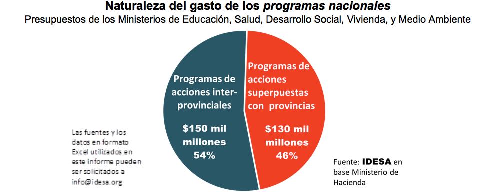 Nación gasta $130 Mil Millones en funciones provinciales