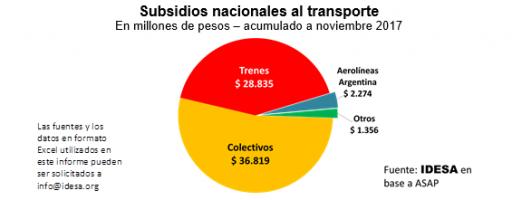 95% de subsidios en transporte van a Buenos Aires