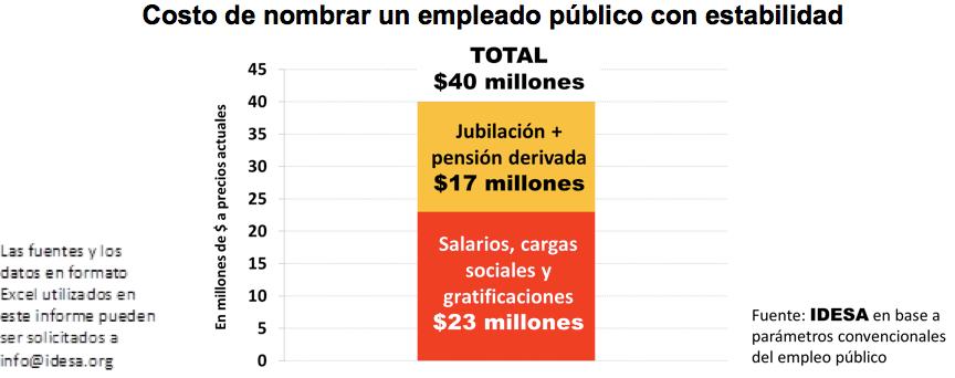 Cada nuevo empleado público compromete $40 millones
