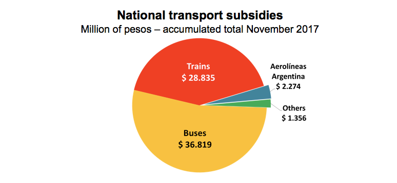95% OF SUBSIDIES TO TRANSPORT ARE DESTINED TO BUENOS AIRES