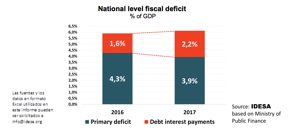 DEBT INTERESTS REPRESENT ONE THIRD OF FISCAL DEFICIT