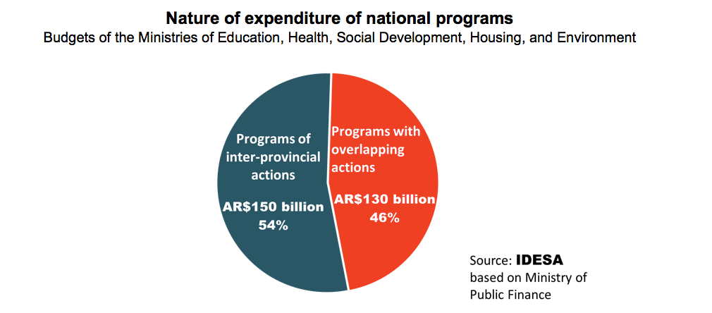 THE NATIONAL GOVT SPENDS $130 BILLION IN PROVINCIAL FUNCTIONS