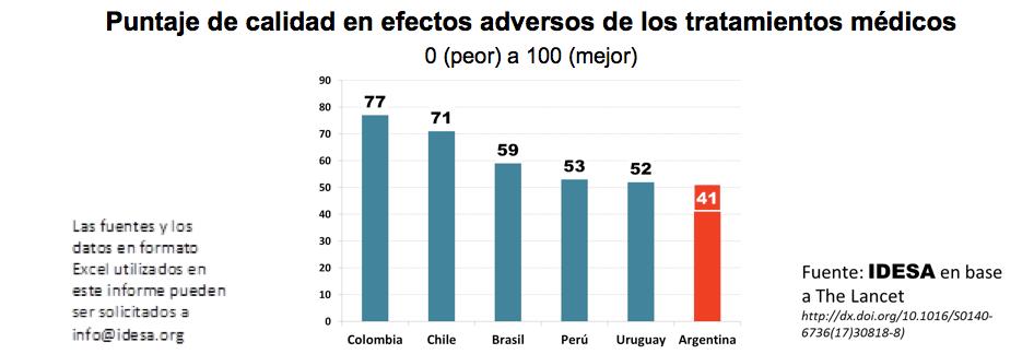 Más efectos adversos en salud que en los países vecinos