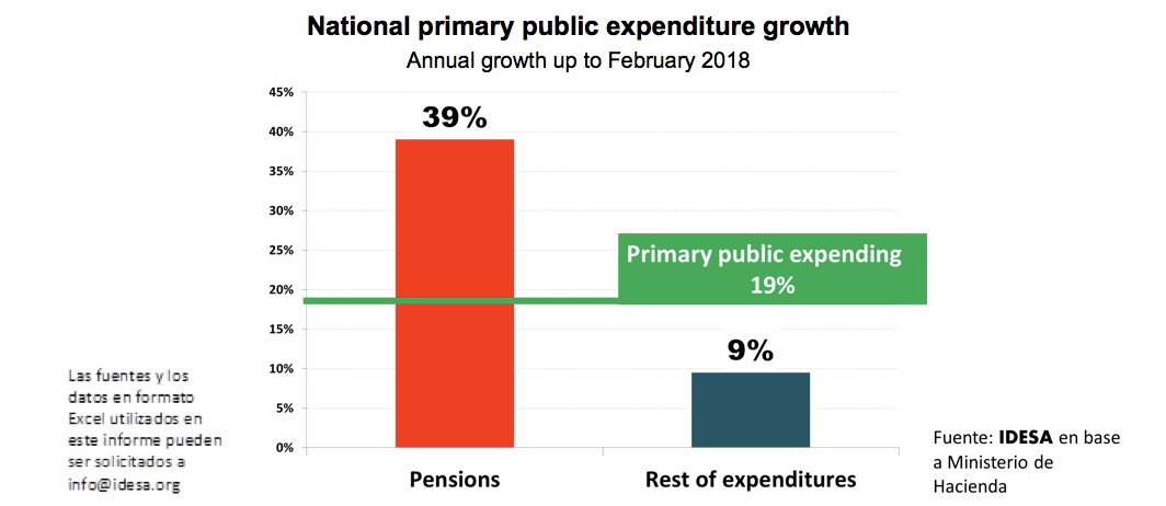 PENSION EXPENDITURE GROWS 4 TIMES MORE THAN THE REST