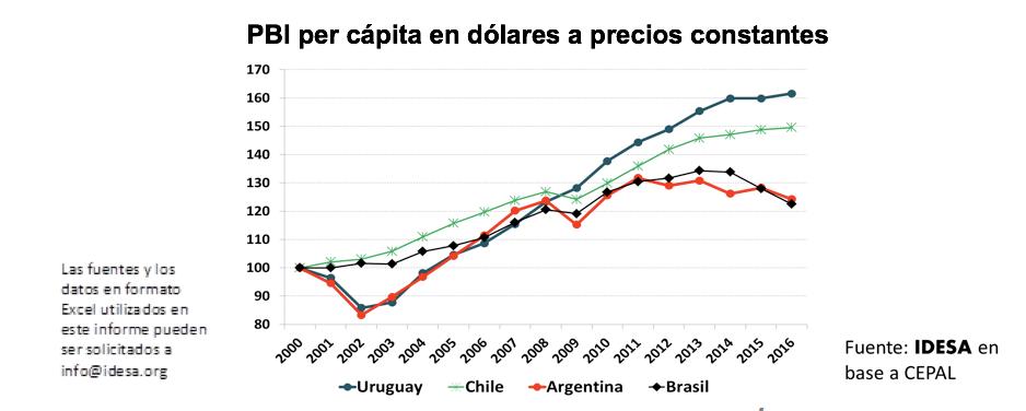 Uruguay casi triplica el crecimiento de Argentina