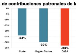 Reforma tributaria beneficia más a CABA que al interior