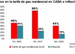 Tarifa de gas subió el doble que la inflación