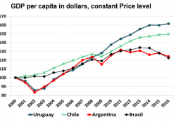 URUGUAY HAS ALMOST TRIPLED ARGENTINA'S GROWTH