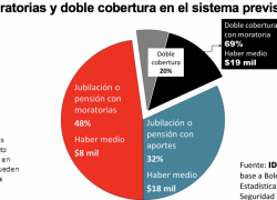 1 de cada 5 jubilados cobra doble beneficio