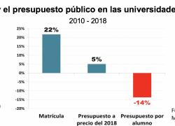 La universidad pública podría contar con más financiamiento