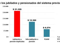 El 20% de los jubilados cobra dos beneficios