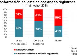 En el norte, de cada 3 empleados, 2 son públicos y 1 privado