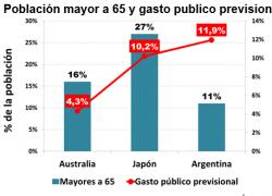 Más gasto público previsional que en Japón