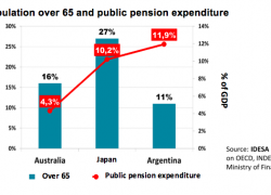 More public pension spending than in Japan