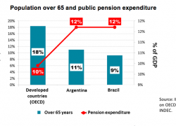Brazil, as Argentina, assigns 12% of GDP to pensions