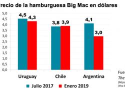 Precio de Big Mac señala que el dólar alto es transitorio