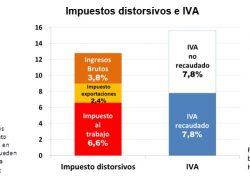 Para bajar impuestos hay que gestionar mejor el Iva