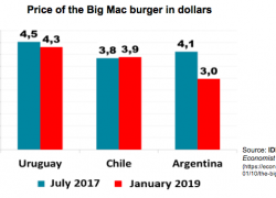 Price of Big Mac suggests that the high dollar is transitory