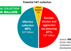 Tax collection could be doubled without raising rates
