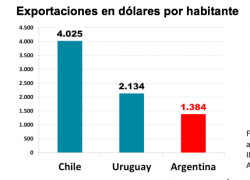 Argentina necesita exportar al nivel de Chile y Uruguay