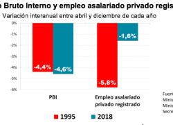 La inflación morigeró la destrucción de empleos