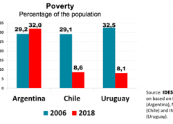 Argentina has 4 times more poverty than Chile and Uruguay