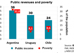 Public revenues in Argentina are higher than in Chile and Uruguay