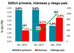 Para salir de la crisis no alcanza con el deficit cero