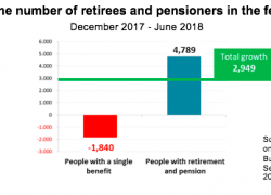 Double coverage in the pension system is growing
