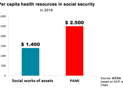 PAMI has a structural insufficiency of resources