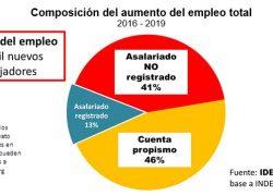 9 de cada 10 nuevos empleos son informales