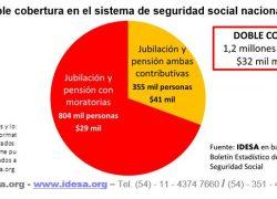 1,2 millones de personas cobran doble beneficio previsional