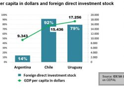 Five tmes less foreign investment than in Chile and Uruguay