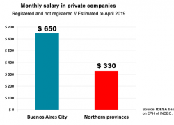 Wages in the Buenos Aires city double those in north of the country