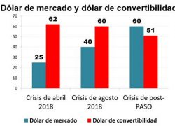 La crisis cambiaria era evitable