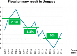 To reprofile debt, Uruguay had 10 years of fiscal surplus