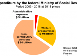 Welfare programs are local governments' jurisdiction