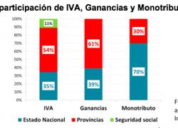 Las provincias reciben más IVA y ganancias que la nación