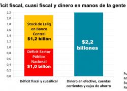 El déficit fiscal es equivalente al dinero que tiene la gente