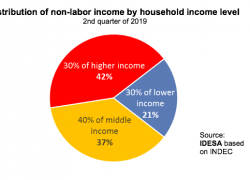 The poor are those who receive least income from the state