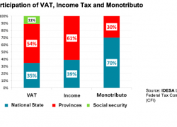 Provinces receive more vat and profits than the federal state