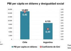 """Las protestas de Chile confirman el """"milagro chileno"""""""