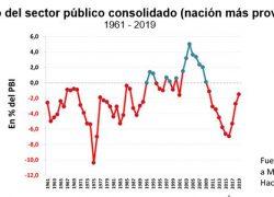 Lo que es impagable es el déficit fiscal, no la deuda pública