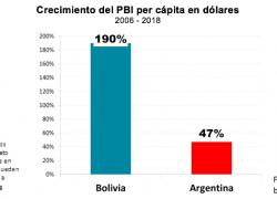 Con Evo Morales el PBI per cápita se multiplicó por 3