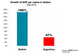 With Evo Morales the GDP per capita has multiplied by 3