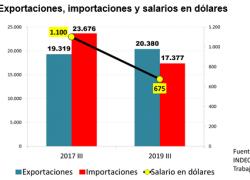 Para subir los salarios hay que aumentar las exportaciones